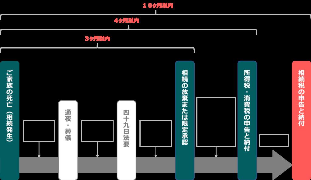 souzoku-flow